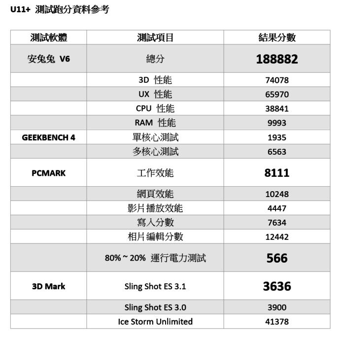 2017-11-04-14_15_29-分數測試表.docx-Word.png @3C 達人廖阿輝