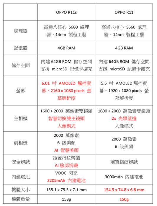 2017-11-21-21_41_54-171121-Oppo-R11s-廖阿輝-revised.docx-Word_thumb.png @3C 達人廖阿輝