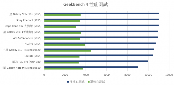 2019-08-15-17_54_09-Android-設備性能測試彙整-Note.xlsx-Excel.png @3C 達人廖阿輝