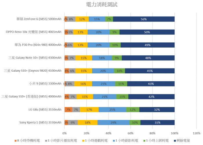 2019-08-15-18_05_40-Android-設備性能測試彙整-Note.xlsx-Excel.png @3C 達人廖阿輝