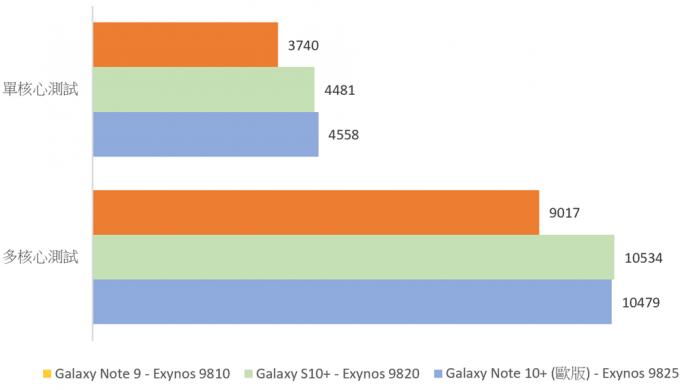2019-08-23-01_56_29-Android-設備性能測試彙整-by-3C-達人廖阿輝-ahui3c.com_.xlsx-Excel.png @3C 達人廖阿輝