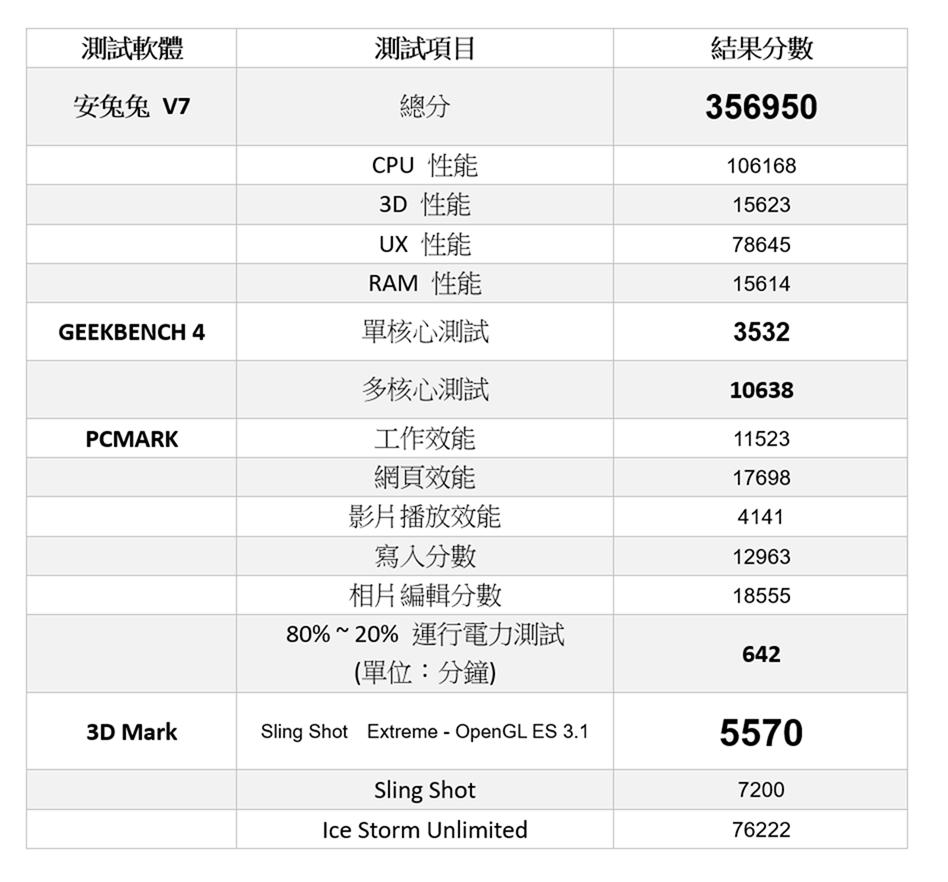 旗艦平版來了!Galaxy Tab S6 性能電力實測 @3C 達人廖阿輝
