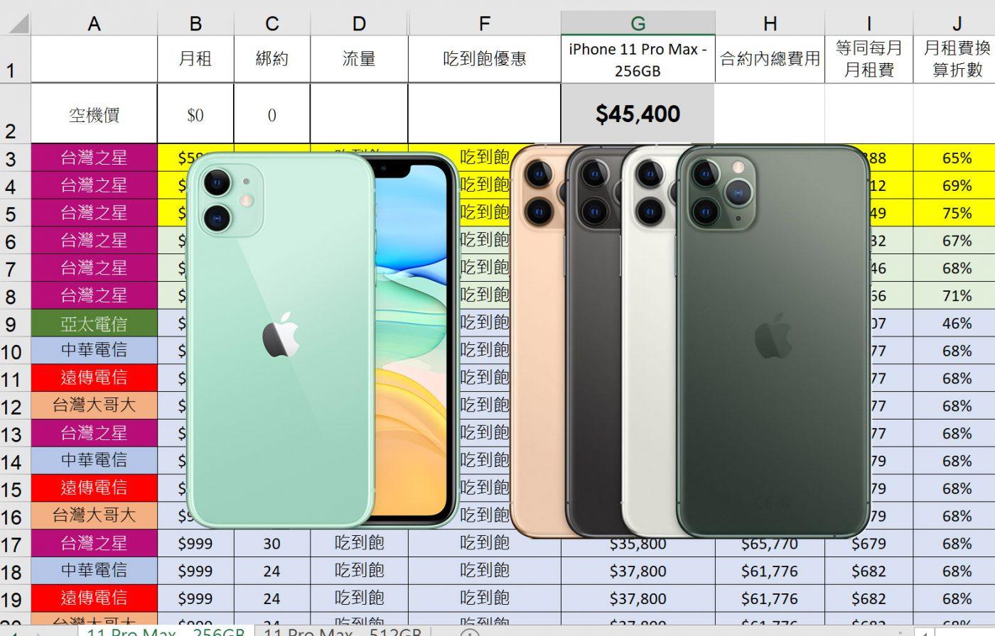 綁約還是空機買蘋果 iPhone 11 / 11 Pro / 11 Pro Msx? 電信資費全彙整 (中華/遠傳/台哥大/亞太/台灣之星) 電信資費試算分析! @3C 達人廖阿輝