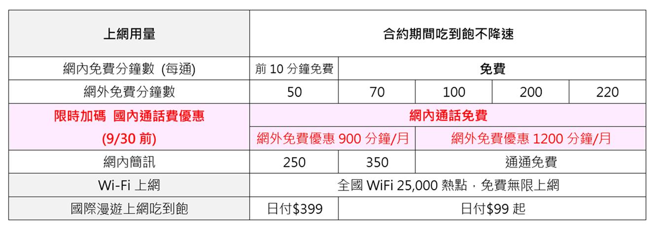 iPhone 11 遠傳電信 – 舊換新保證業界最優 退 2 倍價差回饋 現折最高 2 萬 5! iPhone 11 Pro Max 月付 $999 手機只要 $0 @3C 達人廖阿輝