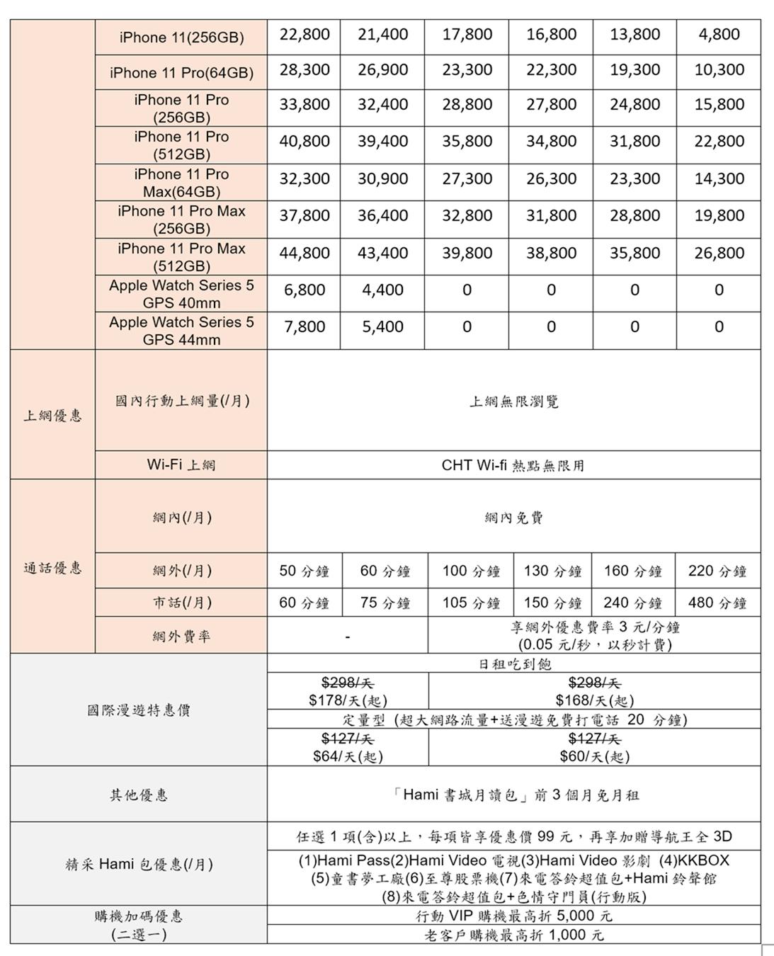 iPhone 11 中華電信 – 中華電信公佈 iPhone 11 全機型資費 頂規 iPhone 11 Pro Max(64GB) 專案價 0 元入手 @3C 達人廖阿輝