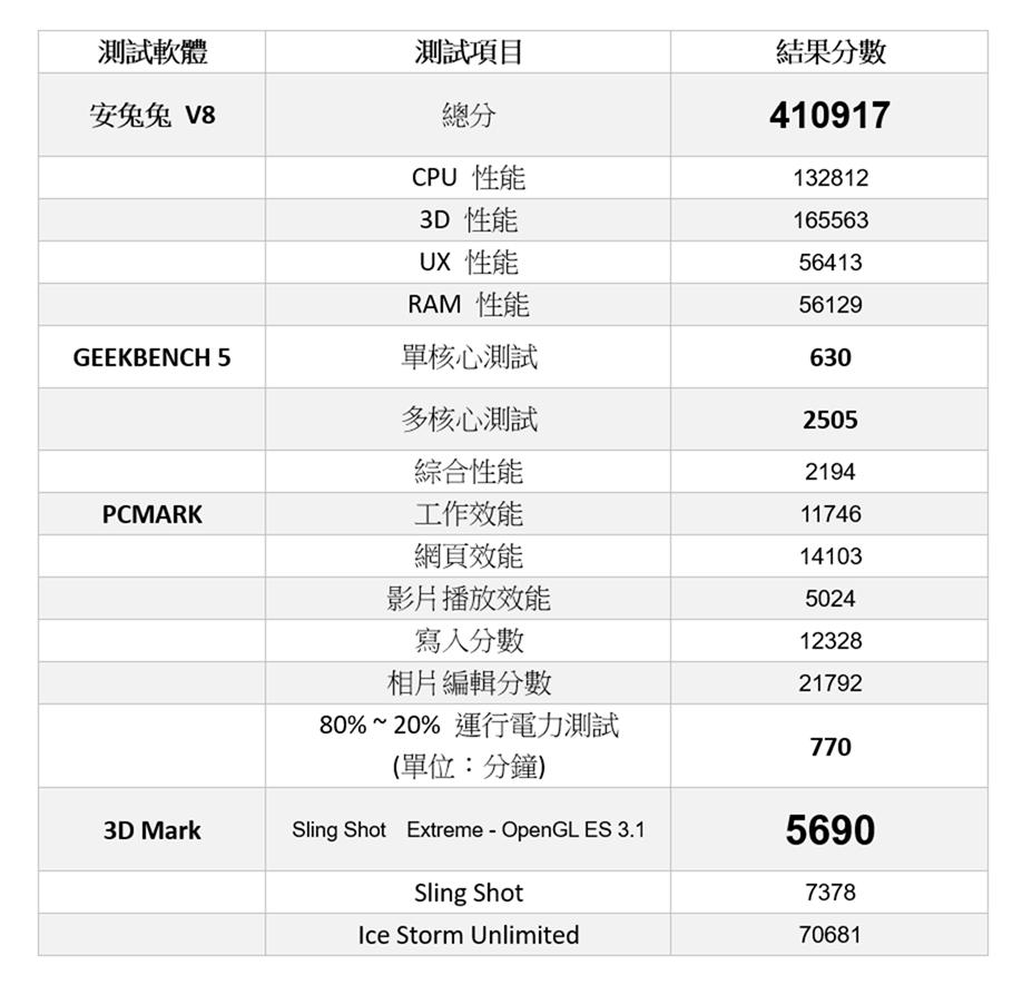 Pixel 4 XL 性能電力實測,終於攻上 6GB!電池 3700mAh 表現如何? @3C 達人廖阿輝