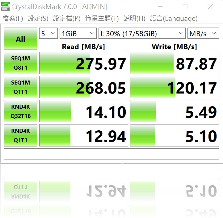 最高速又最便宜!犀牛盾 USB 3.1 USB-C TO USB-C 傳輸充電線 (2M) 入手分享與實測 @3C 達人廖阿輝