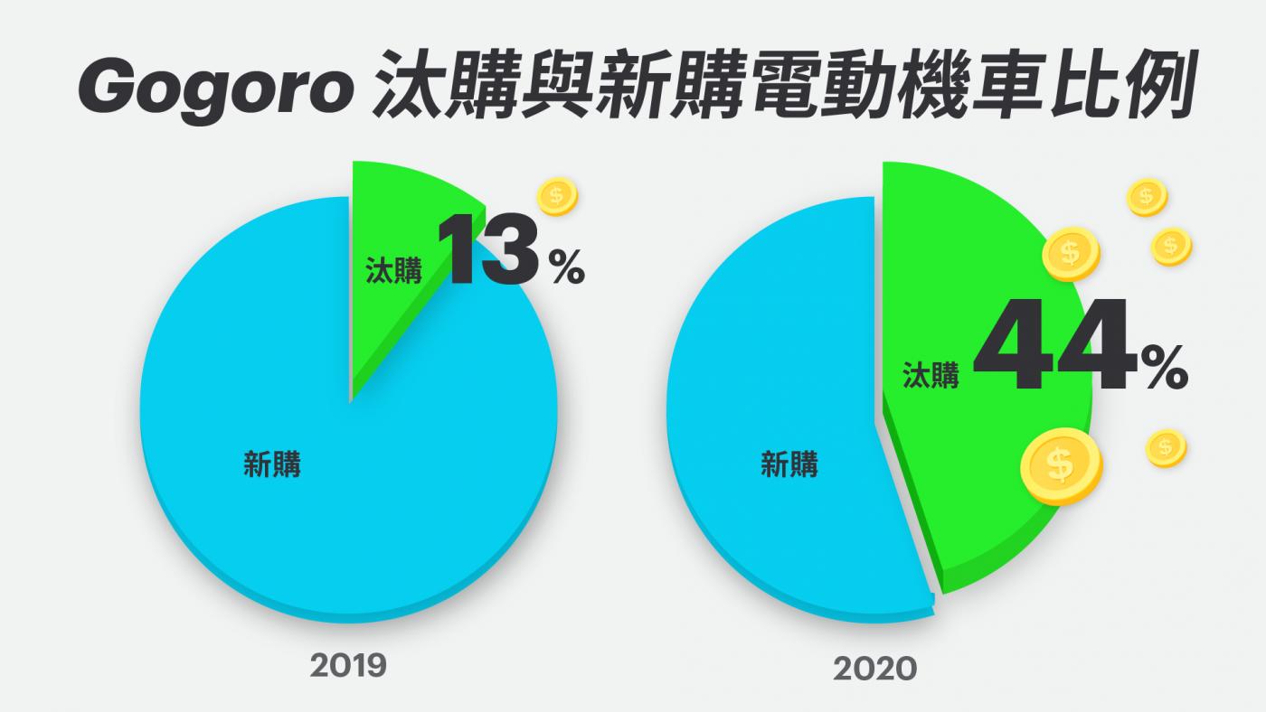 電電呷三碗公 電動機車市場迅速回溫 Gogoro「照反有理」迴響熱烈 已有 44% 銷售來自汰舊換 @3C 達人廖阿輝