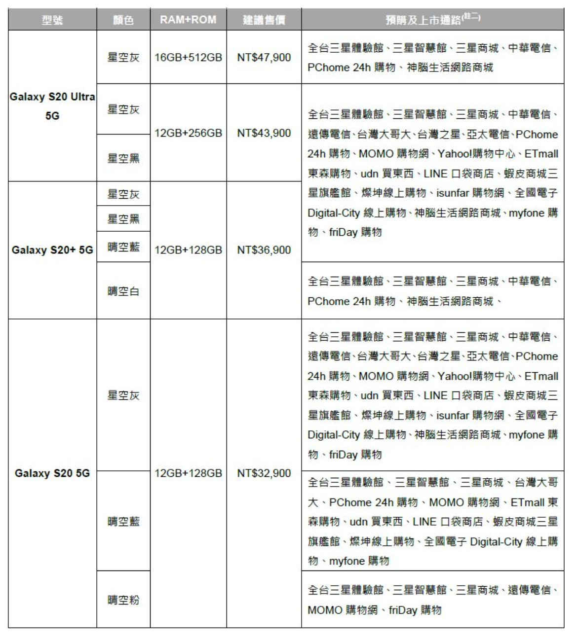 S20 購機懶人包!三星 Galaxy S20 系列台灣上市價格 / 預購 / 優惠整理!3/10 開始預購!3/20 全通路上市! @3C 達人廖阿輝
