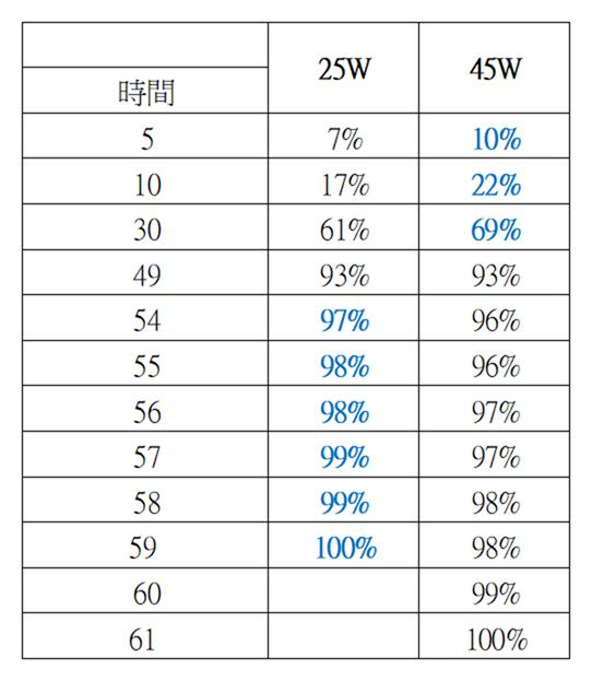 三星 S20 Ultra 是否值得購買 45W 快充買?實測竟然比 25W 內附還慢!?! @3C 達人廖阿輝