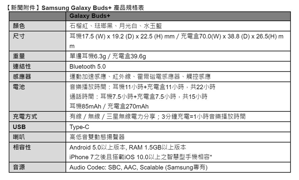 三星 Galaxy Buds+ 魅力新色「石榴紅」強勢登台 @3C 達人廖阿輝