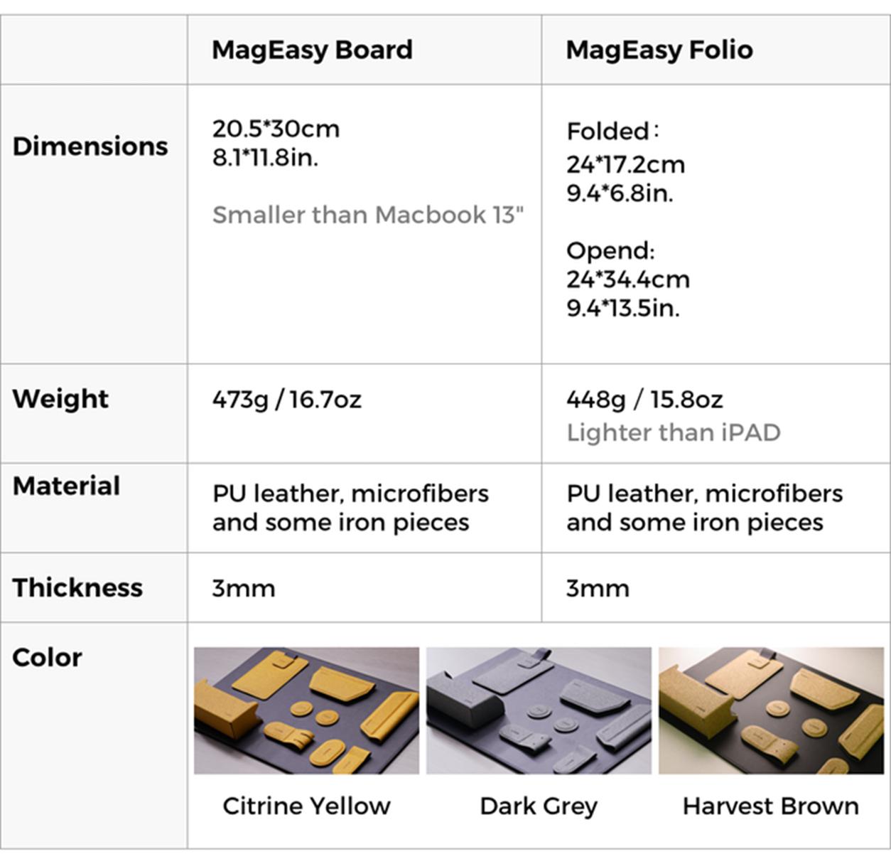 [集資新玩意] MagEasy 秒收磁吸收納套組:用於工作和生活的模組化磁吸收納整理套件 @3C 達人廖阿輝