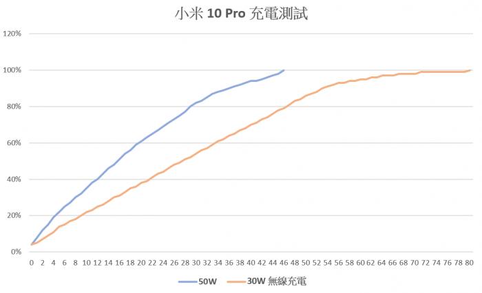 2020-05-03-14_11_15-Android-設備充電實測.xlsx-Excel.png @3C 達人廖阿輝