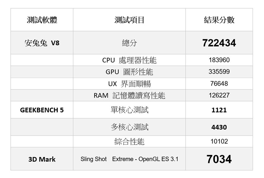 兔兔 72 萬 + 120 fps 穩定吃雞性能電力怪獸?!iPad Pro 11″ (2020) 性能測試 / 電力實測 / 遊戲測試 @3C 達人廖阿輝