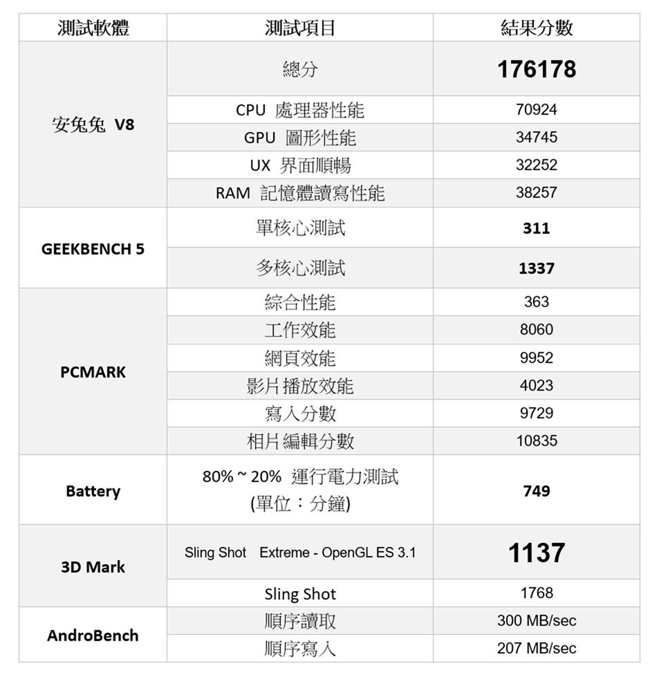 Nokia 5.3 新機實測 (2) 性能測試 / 電力續航 / 遊戲實測 / 相機實拍分享 @3C 達人廖阿輝
