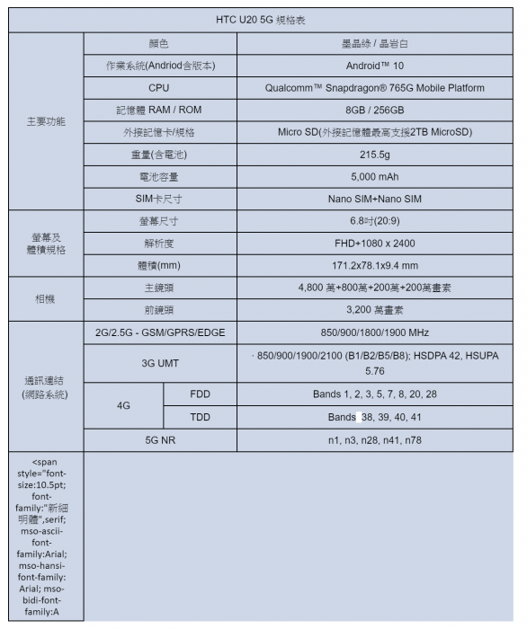 2020-06-16-14_43_46-【HTC 新聞稿】迎接 5G 新局-HTC 新機絢麗登場-chehui@gmail.com-Gmail.png @3C 達人廖阿輝