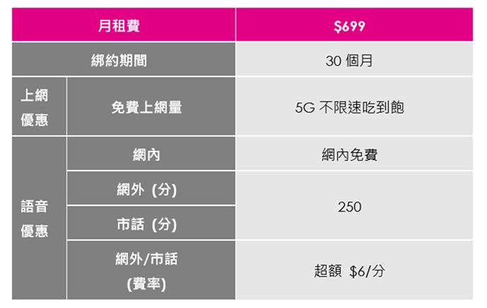 開台前搶佔台灣之星 5G 保留席預約登記 5G 不限速吃到飽每月只要 $699 @3C 達人廖阿輝