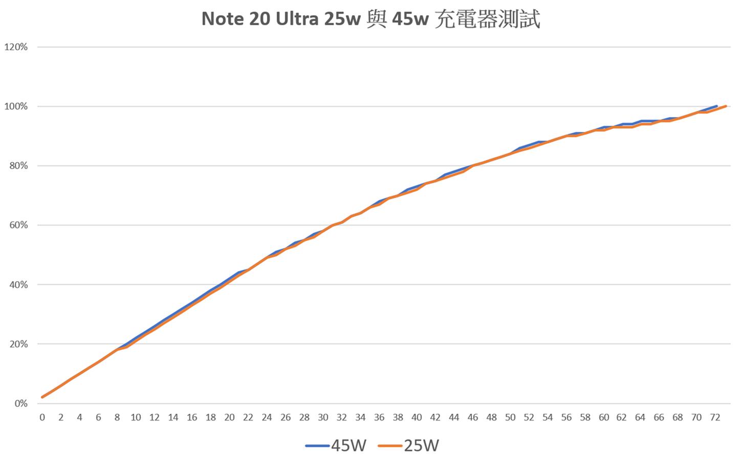 [實測] Note 20 Ultra 到底支不支援 45W 充電?實際試試看 @3C 達人廖阿輝