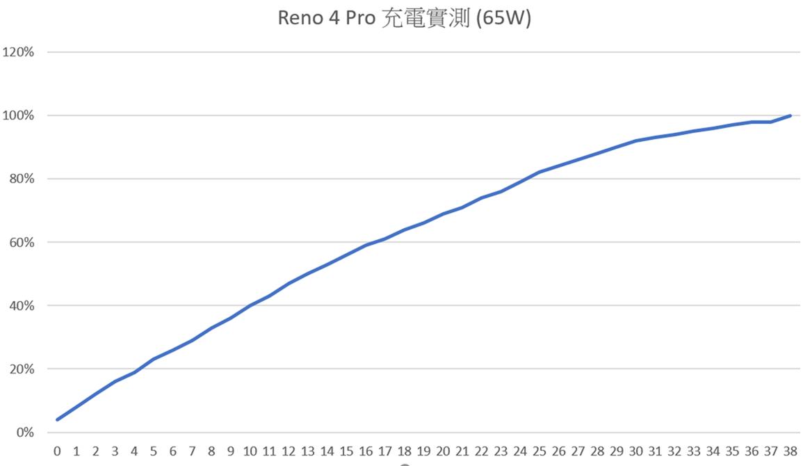 [實測] 歐伯也來啦!台版 OPPO Reno 4 Pro 性能電力實測 / 快充測試 @3C 達人廖阿輝