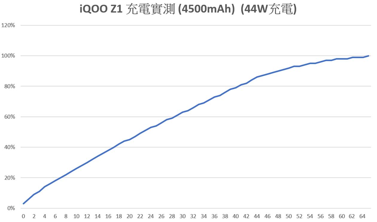 中階價格旗艦性能! iQOO Z1 性能測試 / 遊戲實測 / 電力續航 / 相機實拍分享 @3C 達人廖阿輝