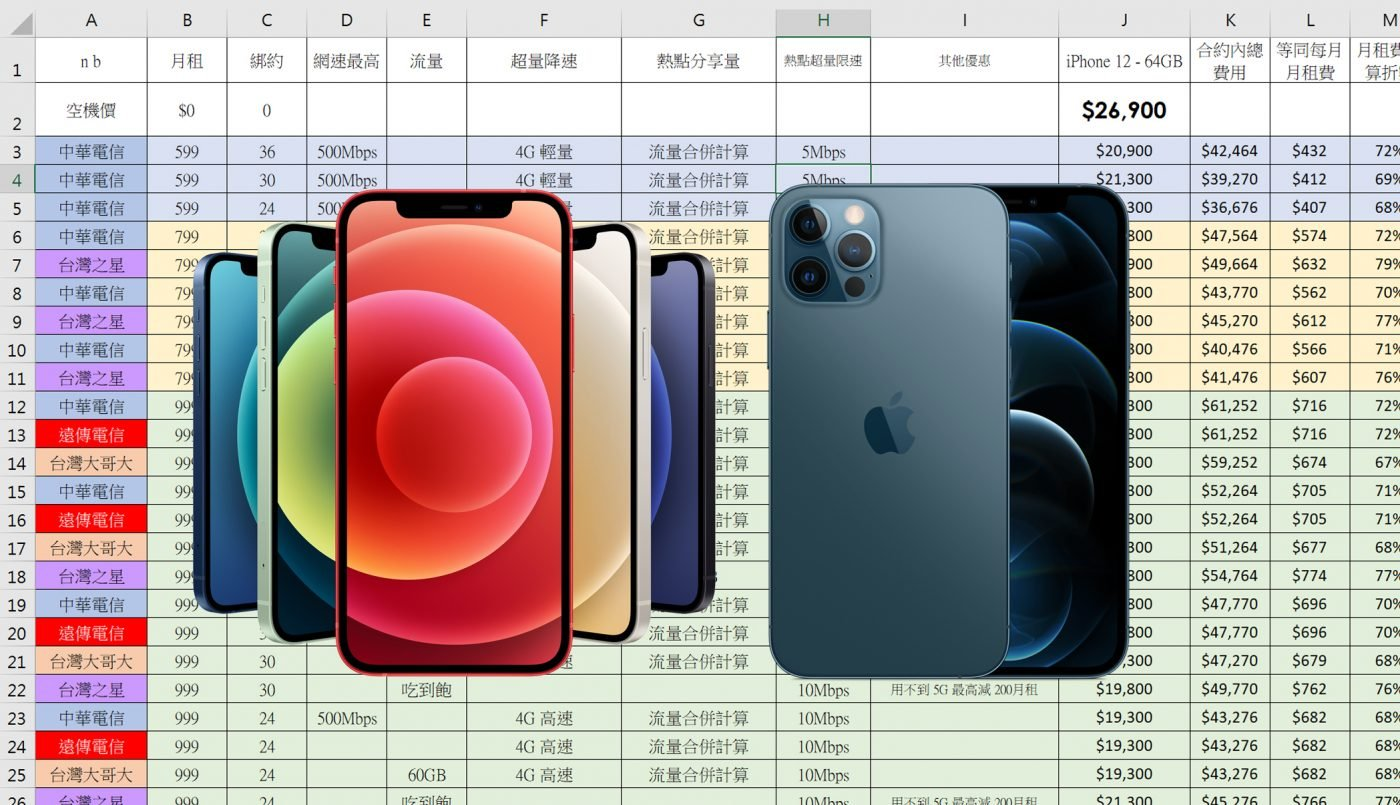 綁約還是空機買蘋果? iPhone 12 / iPhone 12 Pro 電信 5G 資費全彙整 (中華/遠傳/台哥大/台灣之星/亞太) 試算分析! @3C 達人廖阿輝
