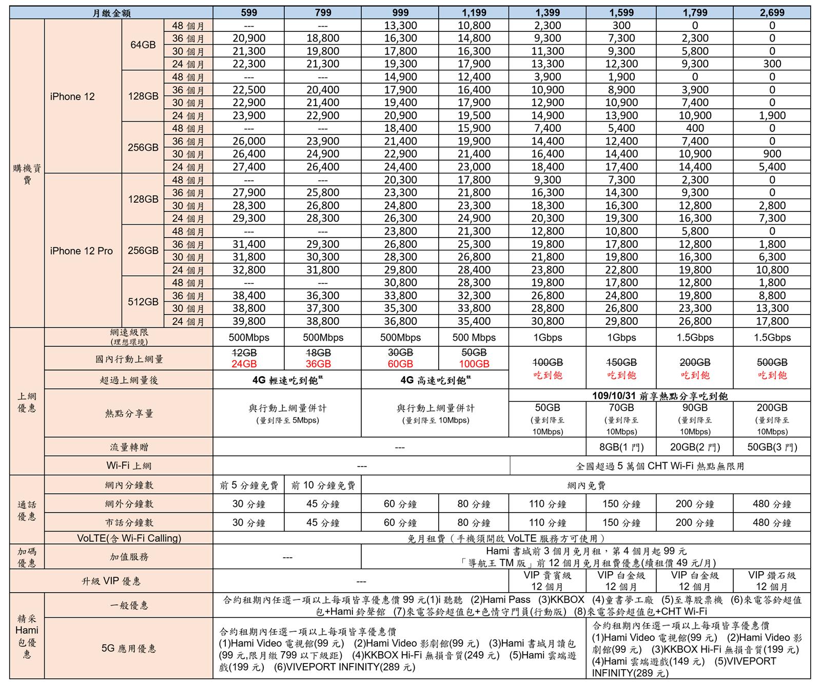 中華電信公布 iPhone 12、iPhone 12 Pro 5G 購機資費 @3C 達人廖阿輝