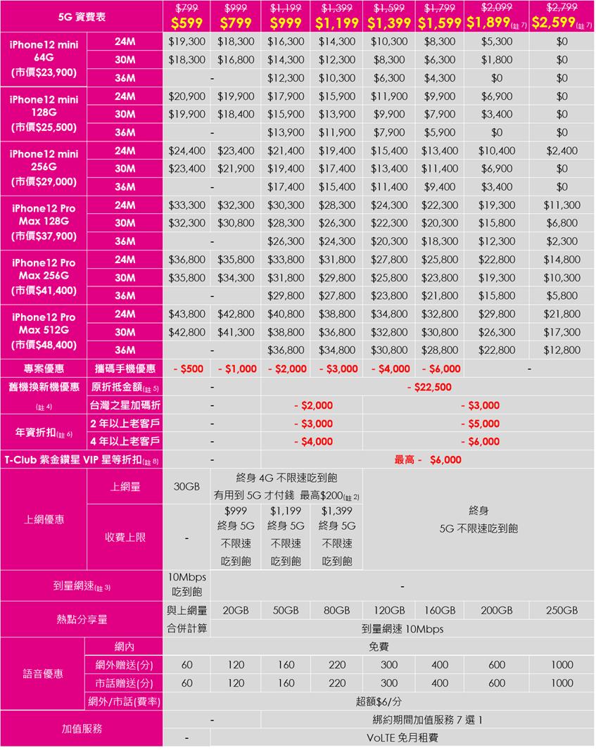 台灣之星 iPhone 12 mini/12 Pro Max 預購 11/6(五) 21:00 強勢開跑 啟動「地表最強換購計劃」@3C 達人廖阿輝