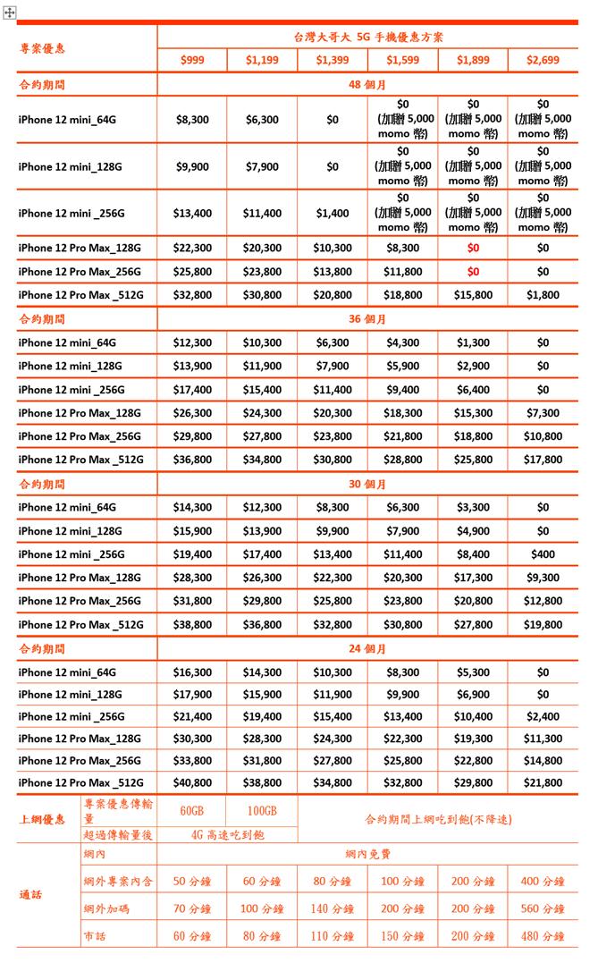 台灣大周五開放預購 iPhone 12 mini/12 Pro Max VIP 續約最高省 5 千 舊機換新最高折抵 22,600 元 @3C 達人廖阿輝