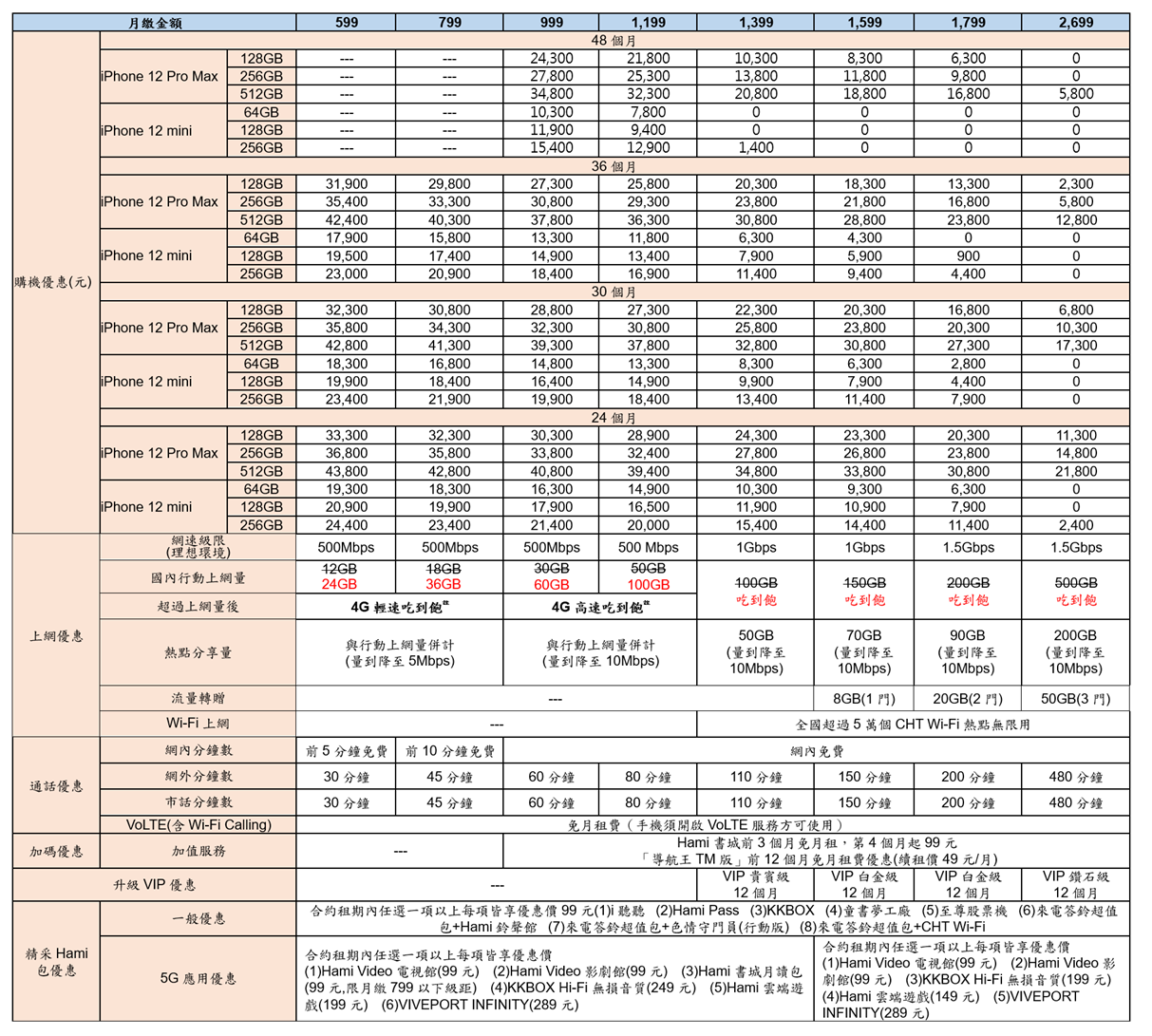 中華電信公布 iPhone 12 Pro Max、iPhone 12 mini 購機資費 頂規 5G 旗艦新機 iPhone 12Pro Max 專案價 0 元入手 @3C 達人廖阿輝