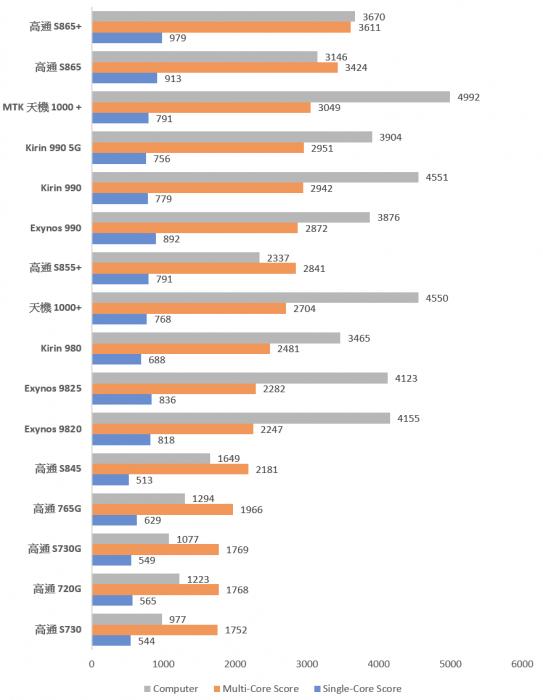 2020-12-22-05_06_31-Android-設備性能測試彙整-Excel.png @3C 達人廖阿輝