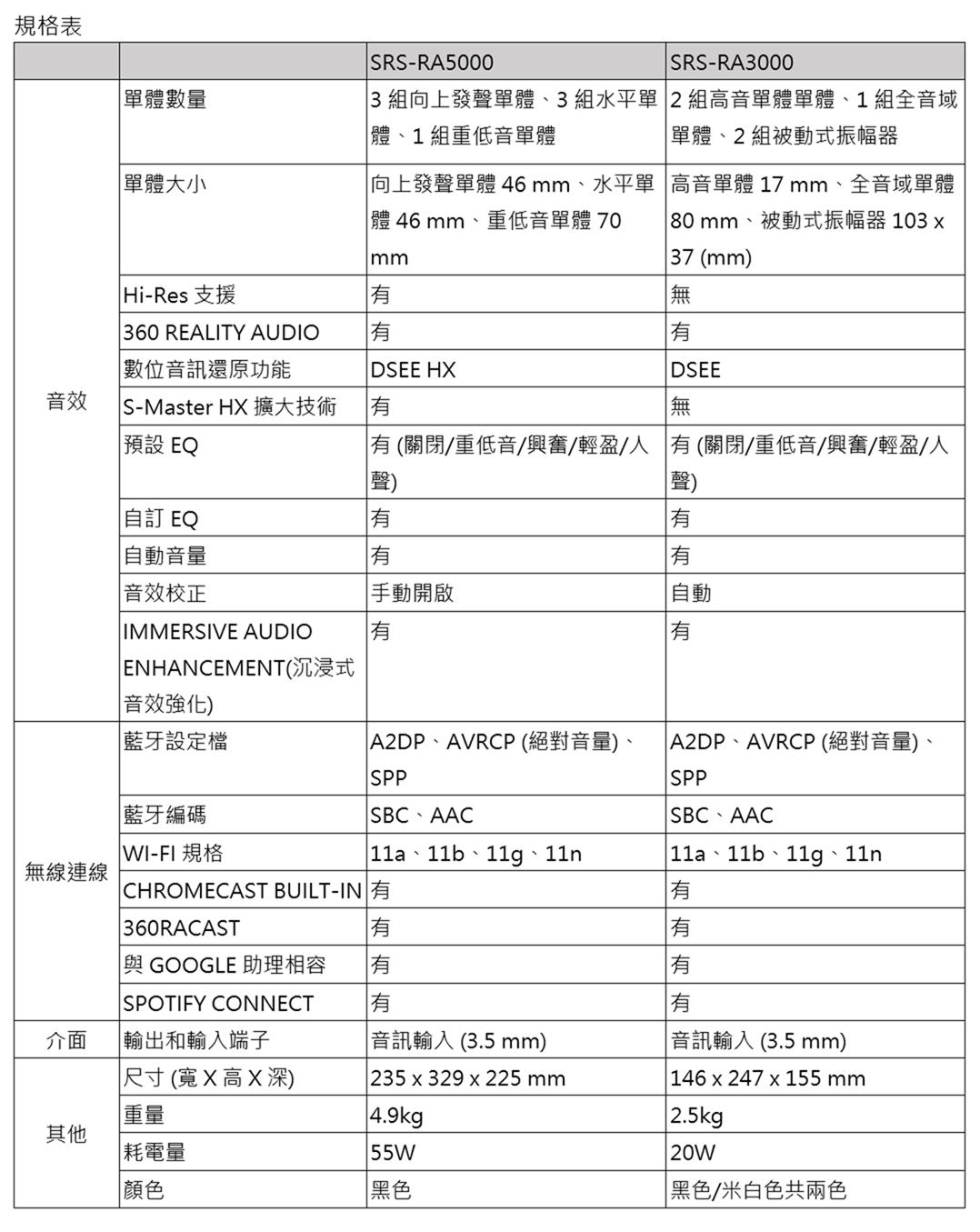 [CES 2021] Sony 旗艦無線揚聲器 SRS-RA5000, SRS-RA3000 簡約精品設計 全方位傳遞打造居家沉浸式音場氛圍 @3C 達人廖阿輝