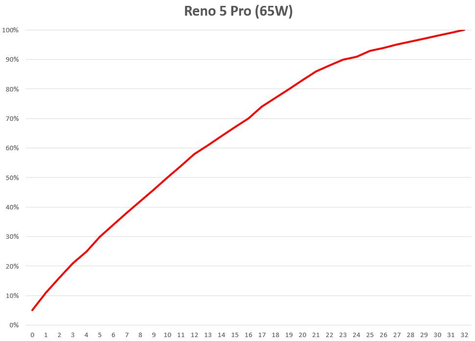 台版 Reno 5 Pro & Reno 5 性能測試 / 續航電力 / 快充測試 @3C 達人廖阿輝