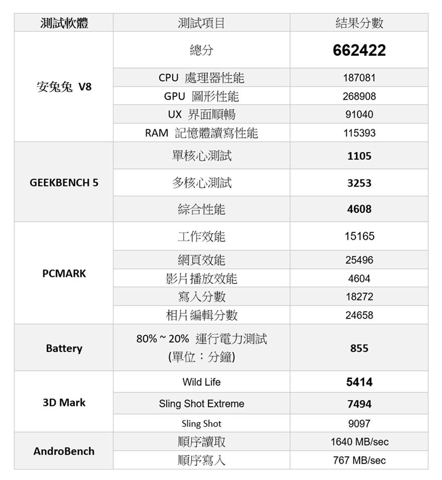 [實測] 台版三星 Galaxy S21 Ultra 性能電力實測!解析度 / 更新率電力差異實測 + S888 vs Exynos 2100 比較 @3C 達人廖阿輝