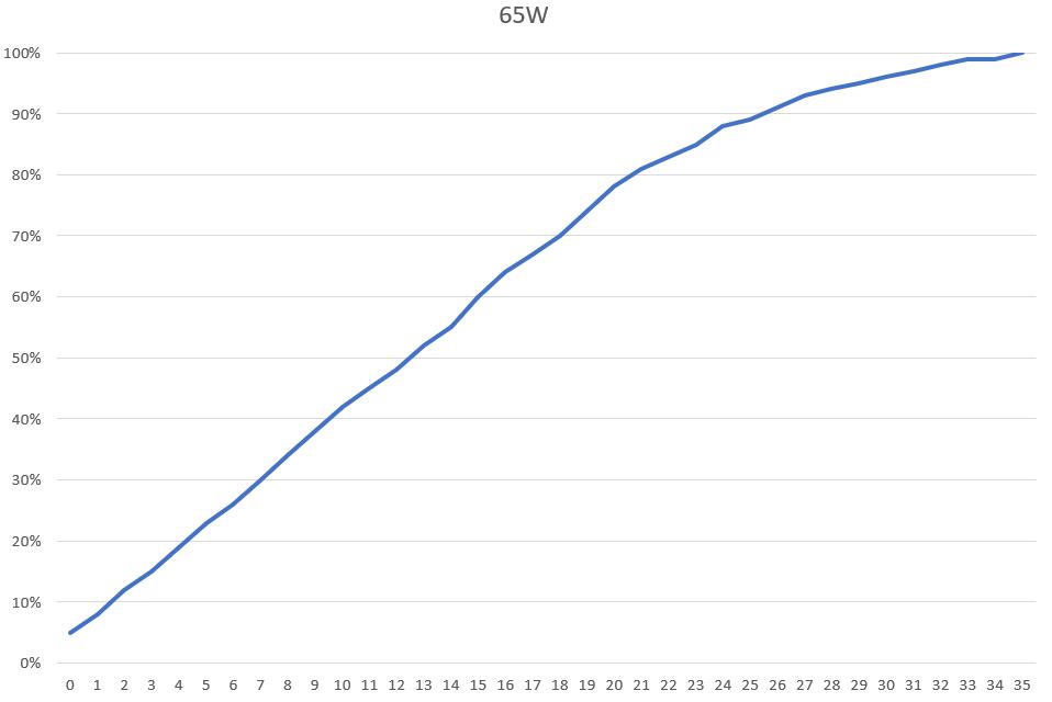 2021-03-28-20_53_45-Android-設備充電實測.xlsx-Excel.png @3C 達人廖阿輝