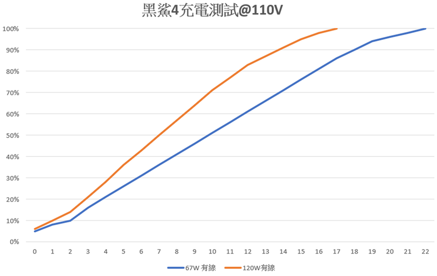 S870 電競手機高性價比選擇會不會翻車?!黑鯊 4 國際版性能電力測試 / 67W 與 120W 充電器台灣實測 @3C 達人廖阿輝