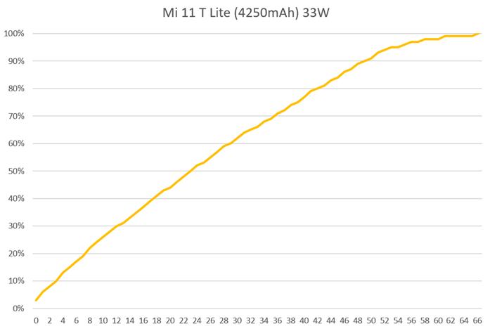 史上最輕薄!小米 11 Lite 5G 開箱動手玩 (1) 性能測試 / 遊戲實測 / 電力續航 / 充電測試 @3C 達人廖阿輝