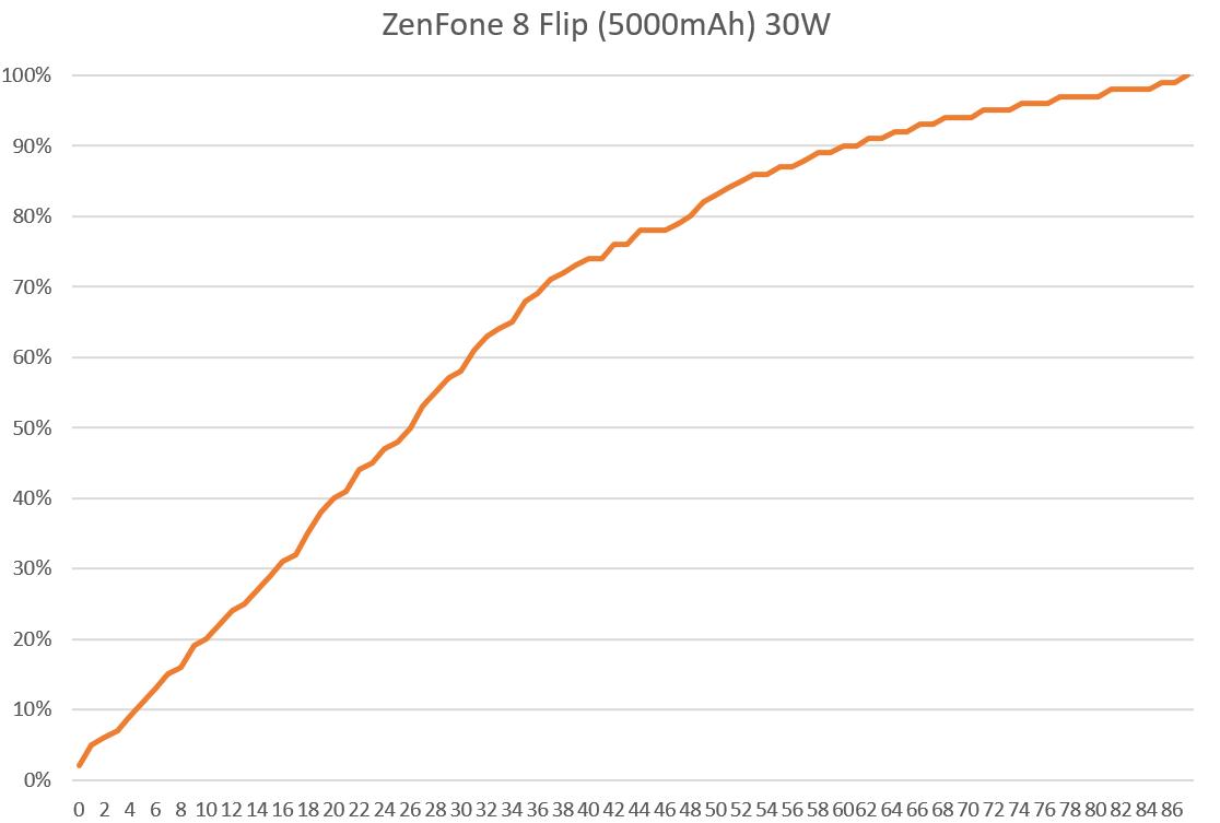 2021-05-09-03_25_18-Android-設備充電實測.xlsx-Excel.png @3C 達人廖阿輝