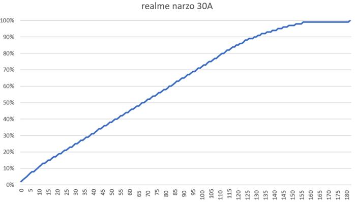 挑戰最強實用手機!realme narzo 30A 大電量 6000mAh 不用 4000 完整評測!開箱 / 性能電力 / 相機實拍 @3C 達人廖阿輝