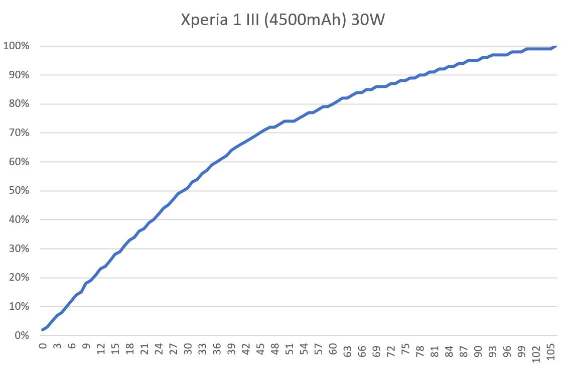 2021-07-02-16_34_50-Android-設備充電實測.xlsx-Excel.png @3C 達人廖阿輝