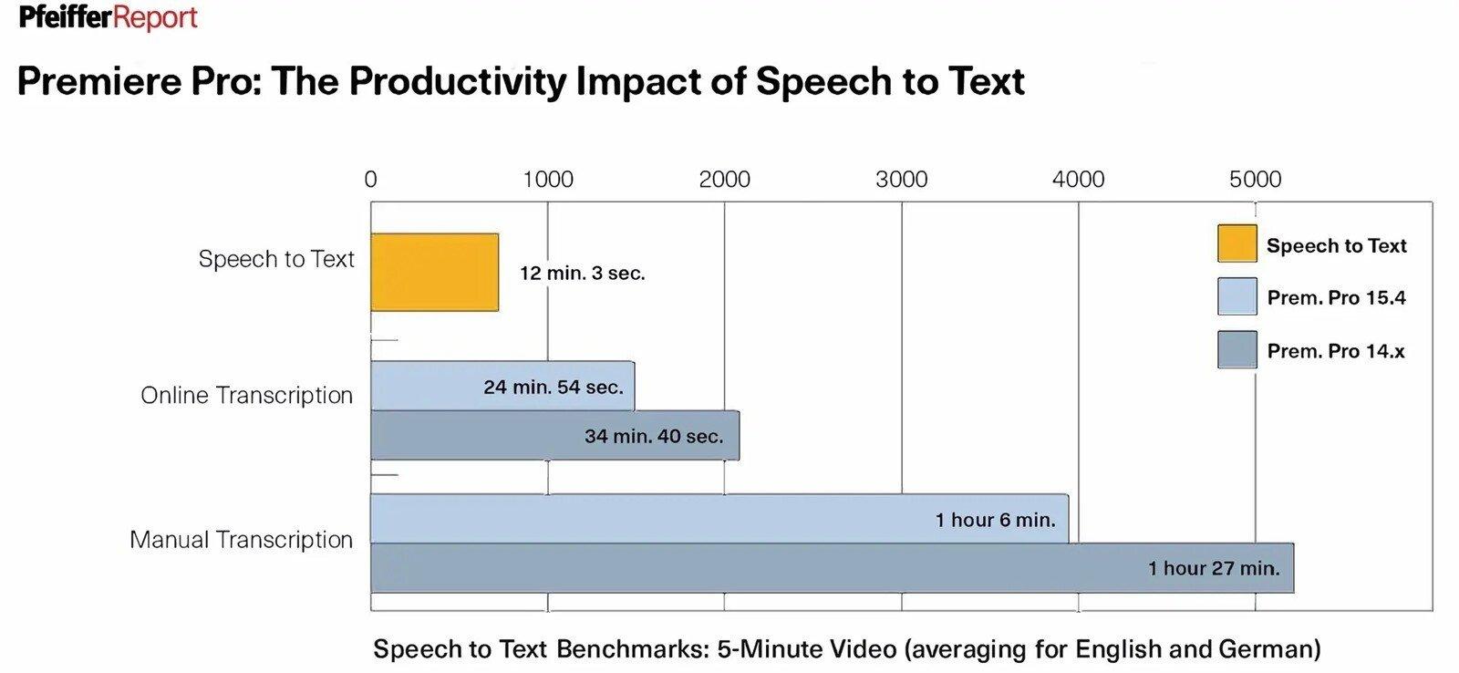 【新聞圖片二】Pfeiffer 報告顯示語音轉文字功能可大幅降低字幕工作流程所需的時間_thumb.jpg @3C 達人廖阿輝