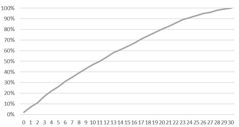 2021-08-20-10_23_21-Android-設備充電實測.xlsx-Excel.png @3C 達人廖阿輝