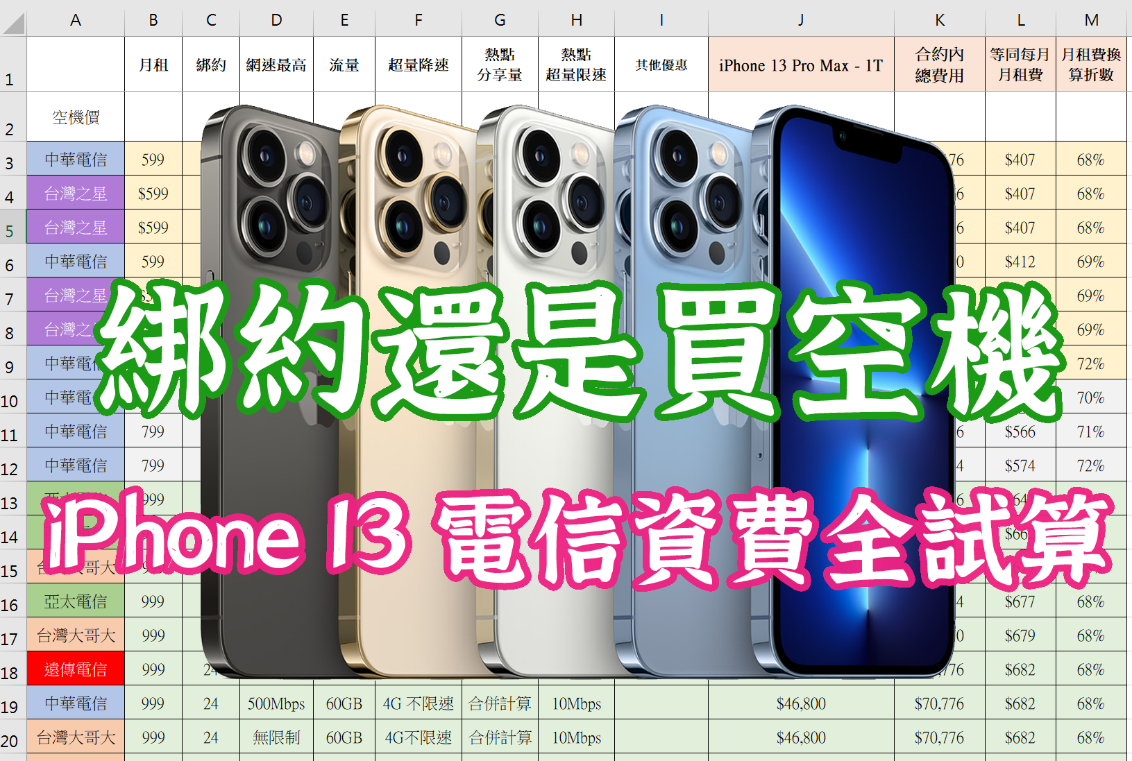 電力夠不夠用? Apple iPhone 13 mini / iPhone 13 / iPhone 13 Pro / iPhone 13 Pro Max 全機型電力續航測試 @3C 達人廖阿輝