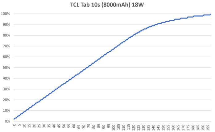 TCL TAB 10s 一筆在手任我行 平板價格破壞者七千有找 @3C 達人廖阿輝