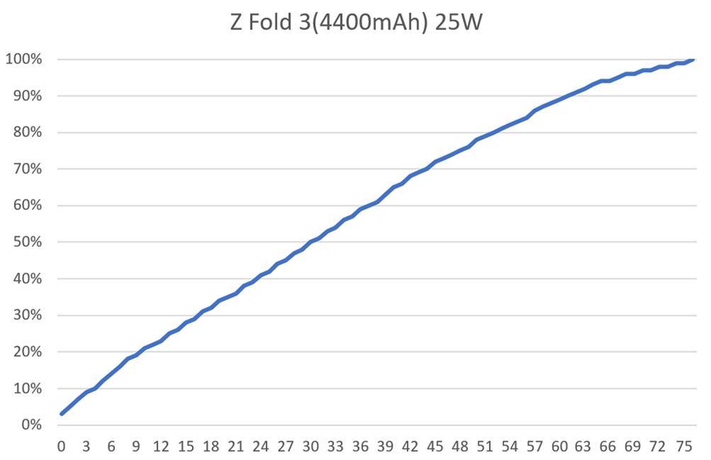更親民的折疊機 Z Fold3 性能電力實測~ 玩原神還是不太行 @3C 達人廖阿輝
