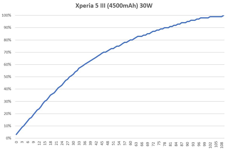 2021-09-10-00_04_07-Android-設備充電實測.xlsx-Excel.png @3C 達人廖阿輝