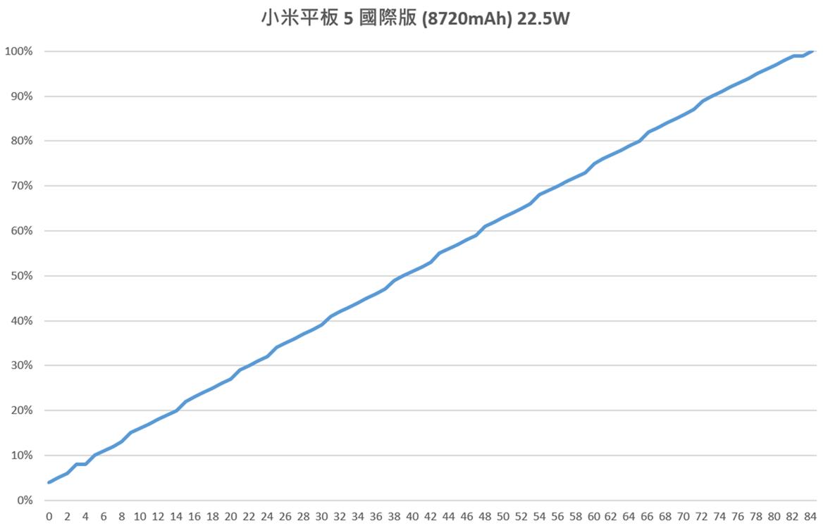 好久不見!小米平板 5 來了!性能電力實測 + 相機實拍分享 @3C 達人廖阿輝