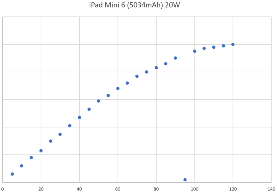 小巧又強大! Apple iPad Mini 6 開箱 + 性能電力實測 + 相機實拍分享 @3C 達人廖阿輝